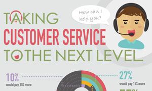 Interesting facts about customer service all eCommerce retailers should know!